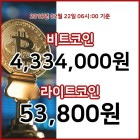 22일 가상화폐 대표 종목 상승… 비트코인 06시 31분 기준 시세 430만7000원 (06시 31분 기준)