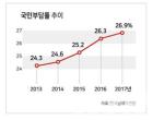 """납세자연맹, """"월급쟁이 유리지갑 털어 국민부담률 27% 육박"""""""