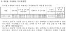 '타요키즈카페' 서울시 소유 상표권 남용?