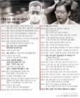 '드루킹 사건' 민주당 고소부터 김경수 특검 출석까지