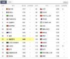 23일, 축구 피파랭킹 순위는?…대한민국(한국)vs바레인 순위는 어디?