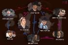 월화드라마 '해치' 인물관계도, 정일우의 '젊은 연잉군이 훗날 영조가 되기까지'…의미부터 애정전선 '화제'