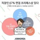 직장인 선정 면접 '프리패스상' 연예인? 1위 '男-박보검', '女-박보영'
