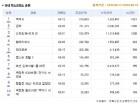 8월 3주차 국내 박스오피스. '이성민 전성시대', <목격자> 1위, <공작> 2위