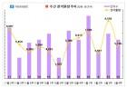 '쌍용 더 플래티넘 부평' 등 전국 13곳, 5176가구 청약
