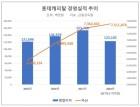 '매각 흥행 예감' 롯데캐피탈, 투자관심 높은 이유는?