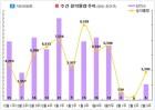 '검단 센트럴 푸르지오' 등 전국 4곳, 3205가구 청약