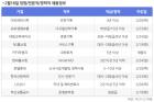 비즈니스피플 임원/전문직/경력직 채용정보