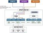 식약처, '융복합 혁신제품지원단' 조직개편 완료