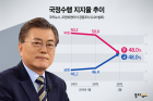 文 대통령, 국정지지도 48% 소폭 상승…민주당 39.7%