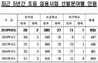 경북교육청, 2019학년도 공립 유·초·특수학교(초등)교사 임용후보자 선정경쟁시험 시행계획 공고