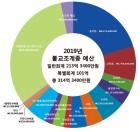 불교조계종, 2019년도 각 불교종단 예산안 소개