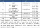 KEB하나은행 챔피언십 최종순위