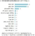 러시아 월드컵 가장 인상적인 선수: '조현우', '손흥민', '음바페'..차기 대표팀 감독은?