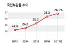 """지난해 국민부담률 26.9%…""""한국 중부담 저복지 국가"""""""