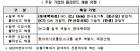 KT·롯데백화점·CJ ENM·두산중공업·종근당 등 대기업 '블라인드 채용' 확산
