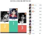 워너원 강다니엘, 27주 연속 최고 인기 아이돌… 그룹은 방탄소년단이 10주 연속 1위
