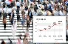 지난해 국민부담률 27% 육박...'저부담 저복지' 국가?