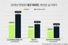 전매 풀린 대구 남산 롯데캐슬, 1억4000만원 웃돈 생성