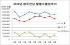 광주·전남 9월 무역수지 7억7천200만 달러 흑자