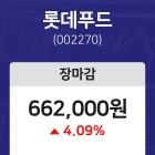 (NBNTV마감증시) 21일 롯데푸드 마감증시 662000원...