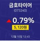 12월 10일 금호타이어 증권플러스 5120원 0.79%