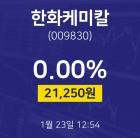1월 23일 한화케미칼 증권플러스 0.00% 21250원