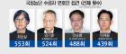 국정농단 사범, 집사 변호사 두고 호화 감방생활 ?