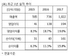 """JYP Ent., """"매수"""" 유지..목표가 3만원 유지-하나금투"""
