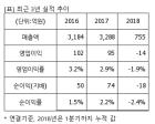 """한세엠케이, """"매수"""" 유지..목표가 16%↓ 1만원-신영證"""