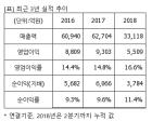 """LG생활건강, """"매수"""" 유지..목표가 160만원 유지-KB證"""
