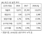 """휠라코리아, """"매수"""" 유지..목표가 33%↑ 6만원-신영證"""