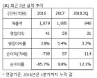 """위메이드, """"매수"""" 유지..목표가 4만5000원 유지-신한금투"""