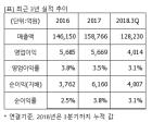 """이마트, """"매수"""" 유지..목표가 10%↓ 27만원-신영證"""