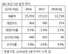 """한세실업, """"매수"""" 유지..목표가 12%↑ 2만8000원-신영證"""