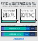 국내 대기업 상반기대졸 신입공채, 3월 초 집중