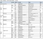 한국자동차공학회, '2018 대학생 자작자동차 대회' 성황리 종료