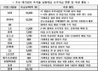 삼성 등 14개 대기업, 거래대금 5.6조원 추석 전 조기지급