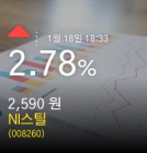 (NI스틸주가) 2.78% 2,590원 마감