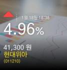 (현대위아주가) 4.96% 41,300원 마감