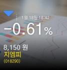 (지엠피주가) -0.61% 8,150원 마감