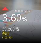 (풍산주가) 3.60% 30,200원 마감