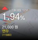 (연우주가) 1.94% 21,000원 마감