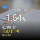 (금호타이어주가) -1.64% 4,790원 장 마감한것으로 보고