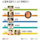 함께 김장하고 싶은 연예인 2위 배우 '김수미', 1위는?
