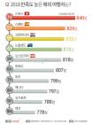 해외 여행지 중 여행 만족도가 가장 높은 나라 1위는?