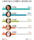 육아와 일을 동시에 병행하는 원더우먼 스타 2위 '전지현', 1위는?