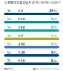 팬들이 퇴출, 지지철회 성명서 낸 게 이해 가는 스타 1위 '승리'…2·3위는?