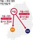 """""""서울~부산 24일 오전 11시 출발 피하세요"""""""