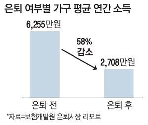 은퇴하니 벼락거지66세이상 44% 月90만원으로 산다